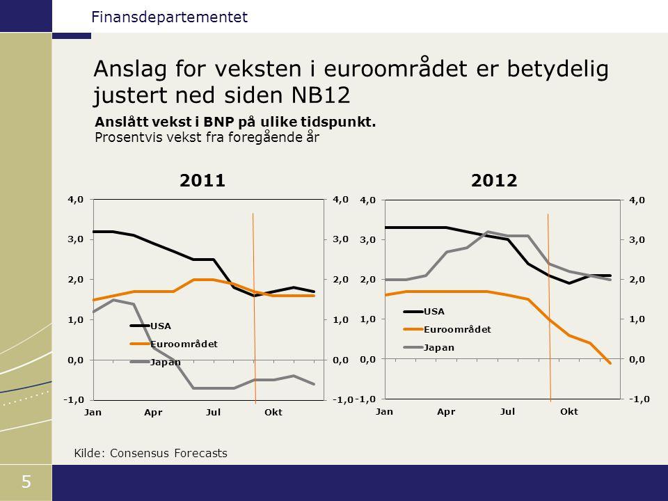Finansdepartementet 5 2011 2012 Kilde: Consensus Forecasts Anslag for veksten i euroområdet er betydelig justert ned siden NB12 Anslått vekst i BNP på ulike tidspunkt.