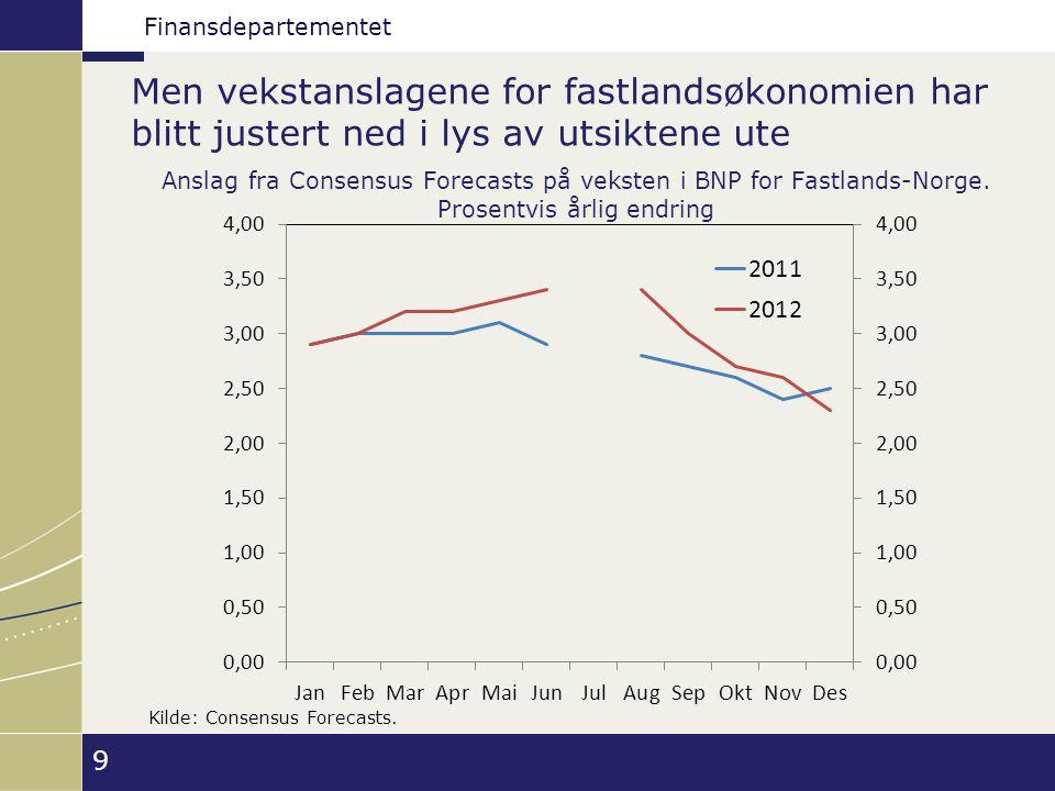 Finansdepartementet Men vekstanslagene for fastlandsøkonomien har blitt justert ned i lys av utsiktene ute 9 Anslag fra Consensus Forecasts på veksten i BNP for Fastlands-Norge.