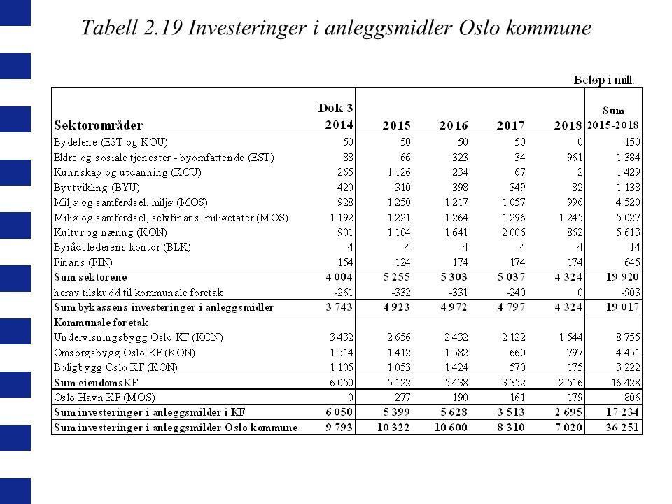 Tabell 2.19 Investeringer i anleggsmidler Oslo kommune