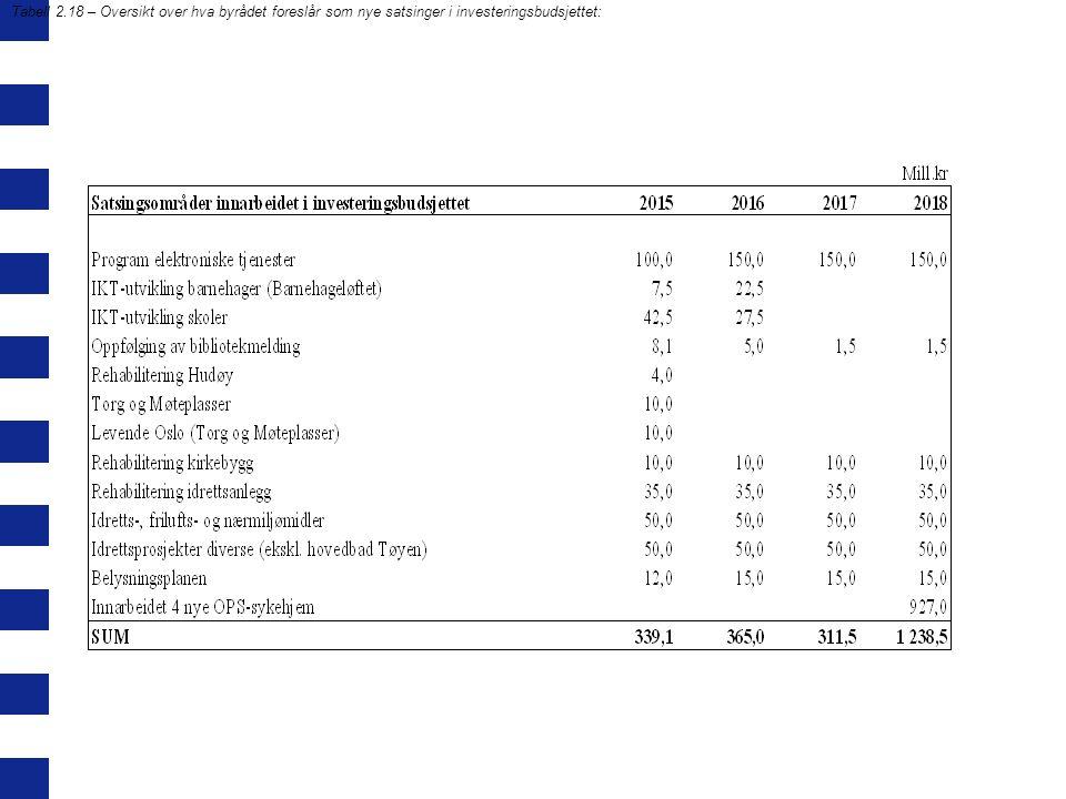Tabell 2.18 – Oversikt over hva byrådet foreslår som nye satsinger i investeringsbudsjettet: