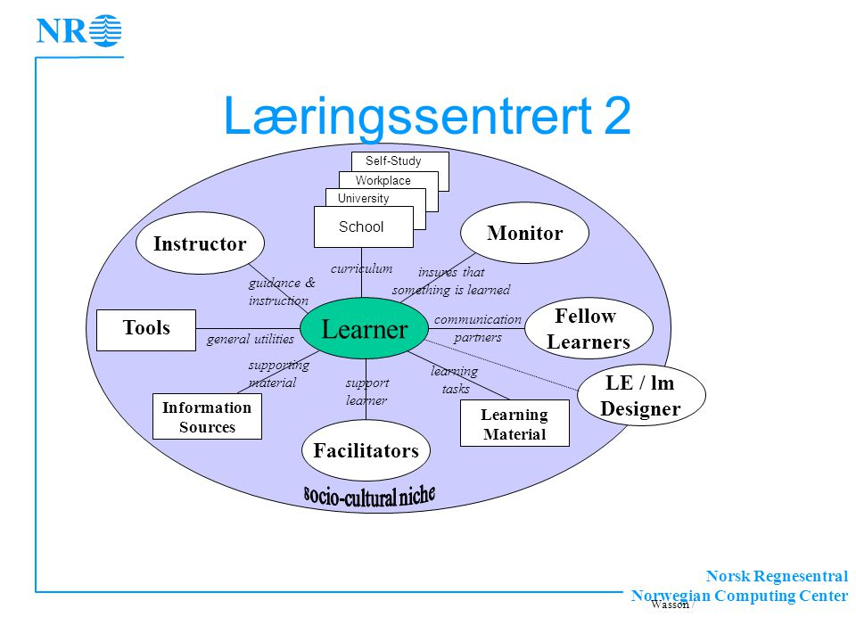 Norsk Regnesentral Norwegian Computing Center Learner Tools curriculum Instructor Fellow Learners guidance & instruction communication partners Monitor insures that something is learned Information Sources Facilitators support learner general utilities supporting material Learning Material learning tasks LE / lm Designer School University Workplace Self-Study Wasson / Læringssentrert 2