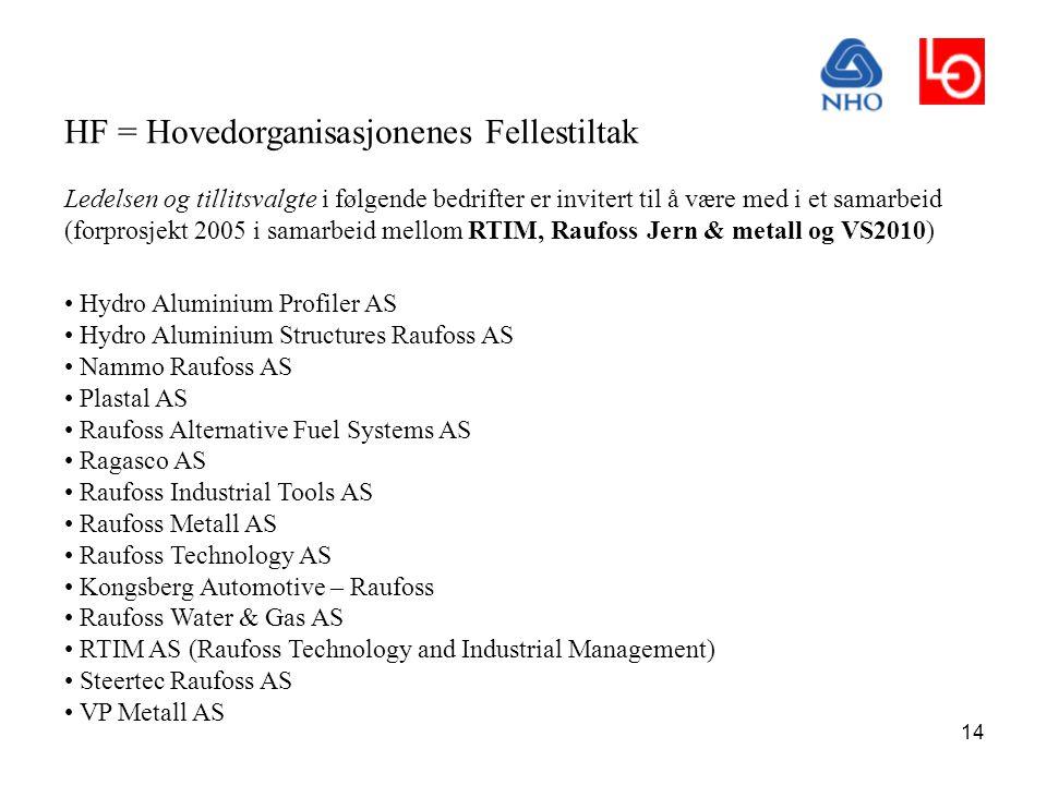 14 HF = Hovedorganisasjonenes Fellestiltak Ledelsen og tillitsvalgte i følgende bedrifter er invitert til å være med i et samarbeid (forprosjekt 2005