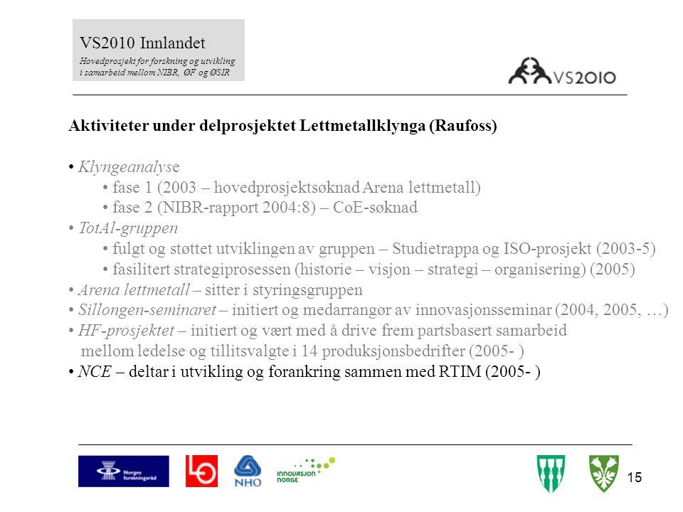 15 VS2010 Innlandet Hovedprosjekt for forskning og utvikling i samarbeid mellom NIBR, ØF og ØSIR Aktiviteter under delprosjektet Lettmetallklynga (Rau