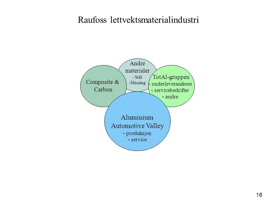 16 Andre materialer - Stål - -Messing TotAl-gruppen - - underleverandører - - servicebedrifter - - andre Composite & Carbon Aluminium Automotive Valle