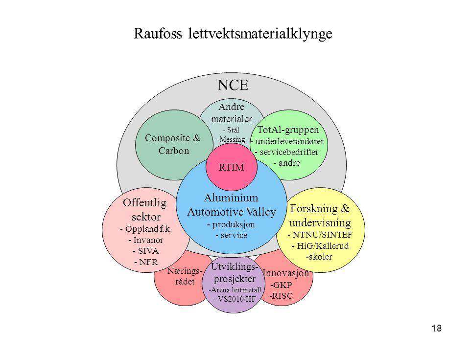 18 Innovasjon -GKP -RISC Nærings- rådet Andre materialer - Stål - -Messing Offentlig sektor - - Oppland f.k. - - Invanor - - SIVA - - NFR Forskning &
