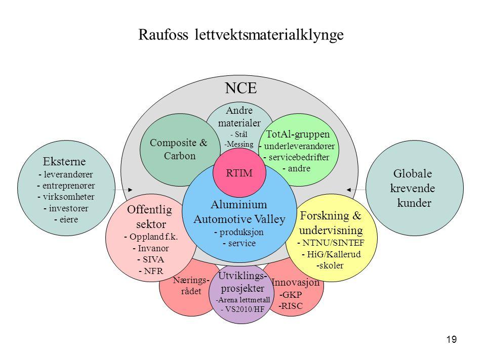 19 Innovasjon -GKP -RISC Nærings- rådet Andre materialer - Stål - -Messing Offentlig sektor - - Oppland f.k. - - Invanor - - SIVA - - NFR Forskning &