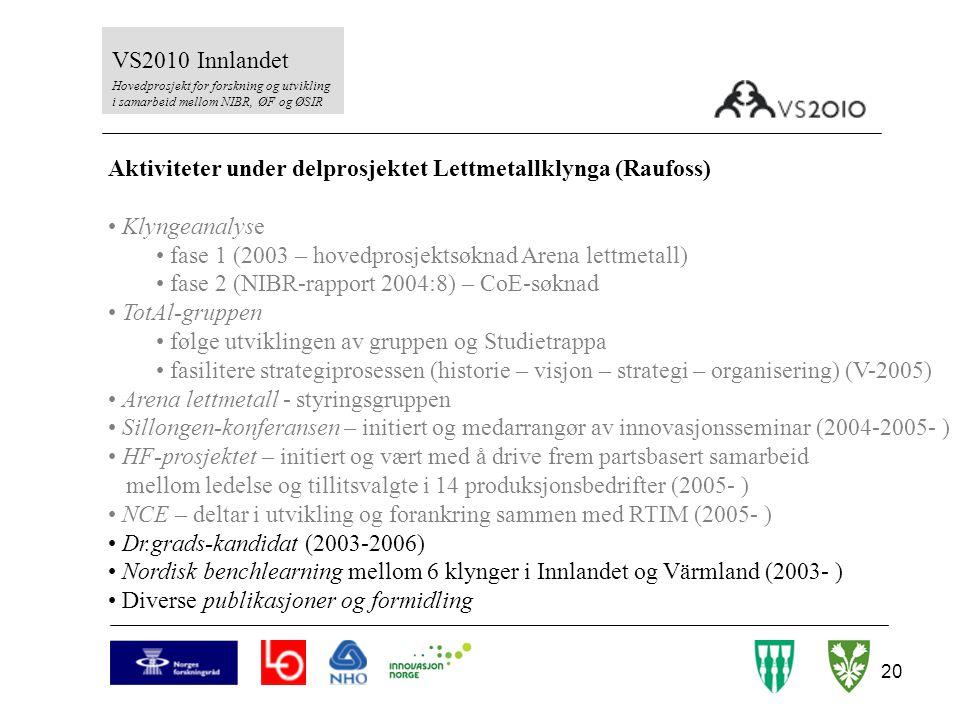 20 VS2010 Innlandet Hovedprosjekt for forskning og utvikling i samarbeid mellom NIBR, ØF og ØSIR Aktiviteter under delprosjektet Lettmetallklynga (Rau