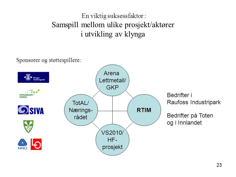 23 TotAL/ Nærings- rådet VS2010/ HF- prosjekt RTIM Arena Lettmetall/ GKP En viktig suksessfaktor : Samspill mellom ulike prosjekt/aktører i utvikling