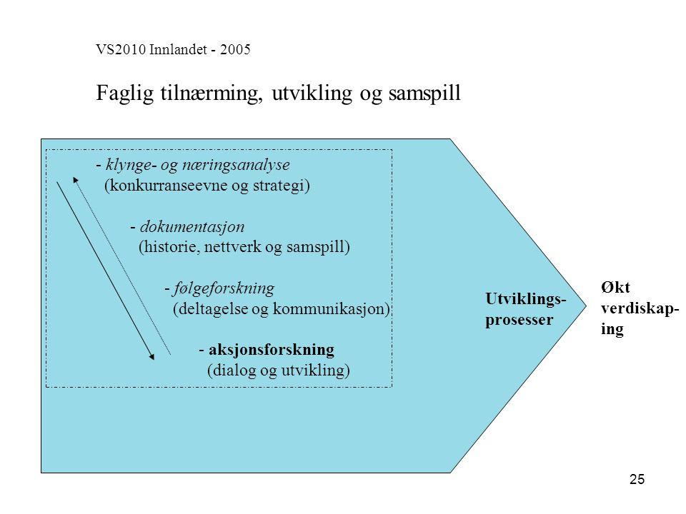 25 VS2010 Innlandet - 2005 Faglig tilnærming, utvikling og samspill - - klynge- og næringsanalyse (konkurranseevne og strategi) - - dokumentasjon (his