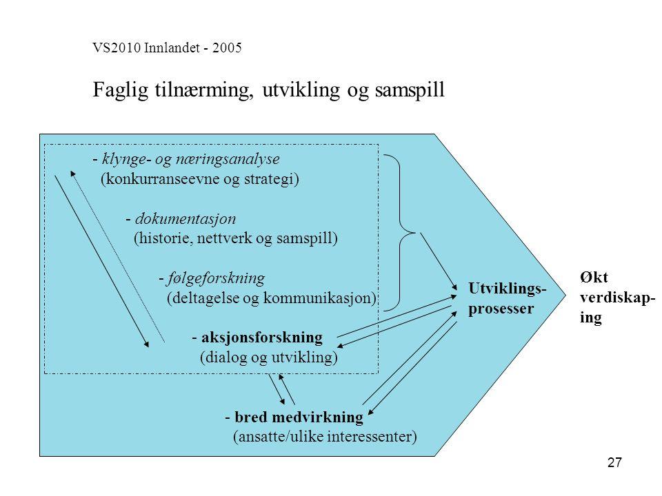 27 VS2010 Innlandet - 2005 Faglig tilnærming, utvikling og samspill - - klynge- og næringsanalyse (konkurranseevne og strategi) - - dokumentasjon (his