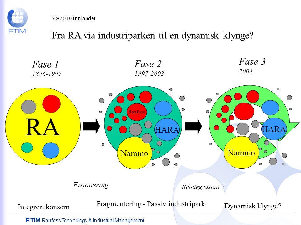 RTIM Raufoss Technology & Industrial Management VS2010 Innlandet Fra RA via industriparken til en dynamisk klynge? RA Fase 1 1896-1997 Raufoss HARA Fa