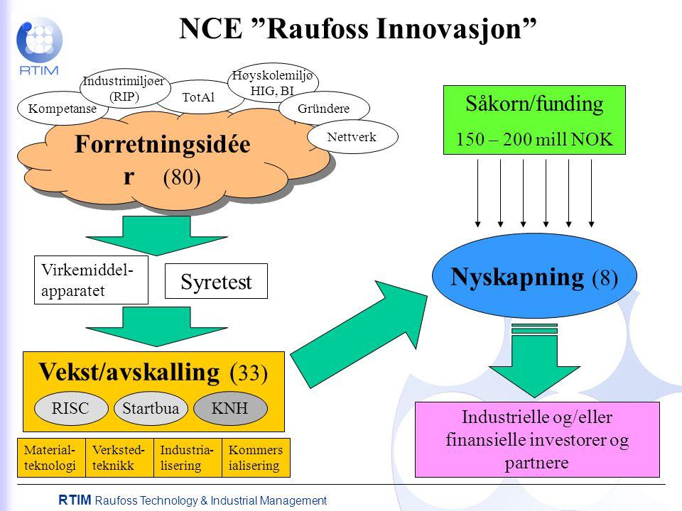 """RTIM Raufoss Technology & Industrial Management Vekst/avskalling ( 33) NCE """"Raufoss Innovasjon"""" Såkorn/funding 150 – 200 mill NOK Nyskapning (8) Indus"""