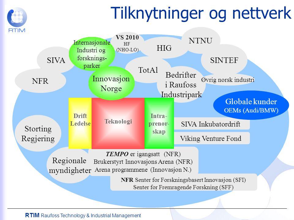 RTIM Raufoss Technology & Industrial Management SIVA NFR SIVA Inkubatordrift Viking Venture Fond NFR Senter for Forskningsbasert Innovasjon (SFI) Sent