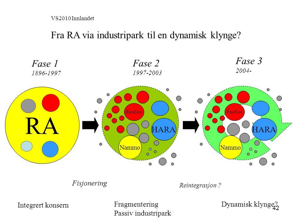 42 VS2010 Innlandet Fra RA via industripark til en dynamisk klynge? RA Fase 1 1896-1997 Fase 2 1997-2003 Fisjonering Fase 3 2004- Integrert konsern Re