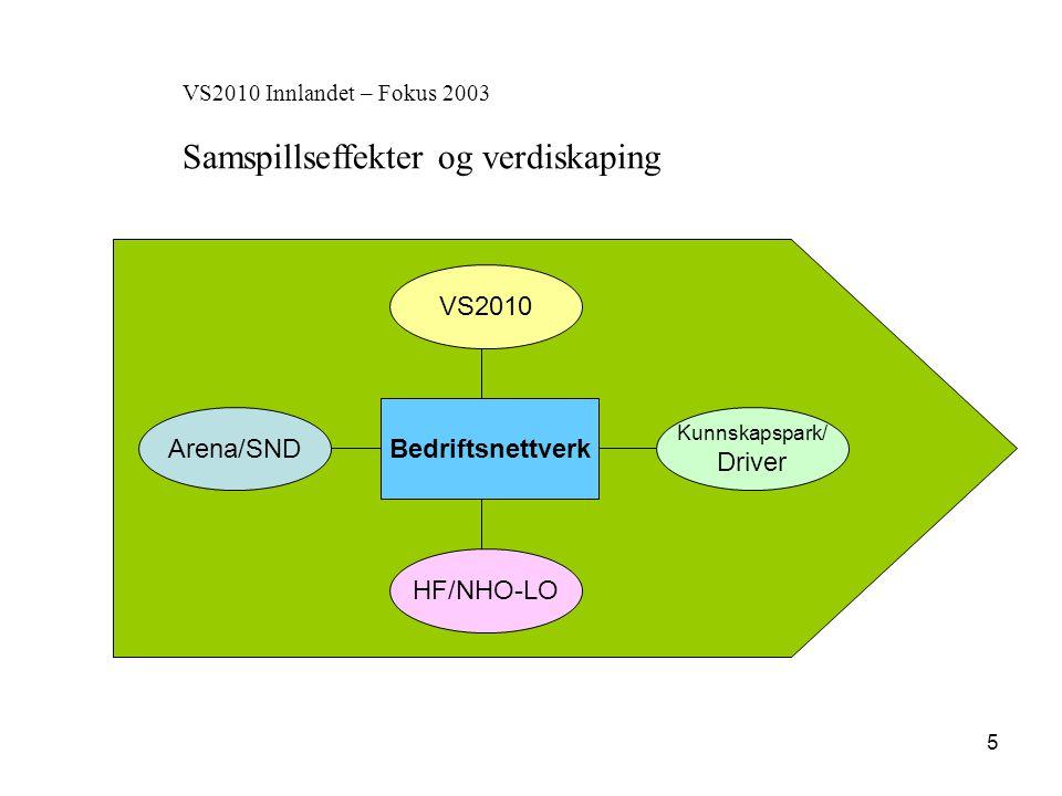 6 VS2010 Innlandet Hovedprosjekt for forskning og utvikling i samarbeid mellom NIBR, ØF og ØSIR Aktiviteter under delprosjektet Lettmetallklynga (Raufoss) Klyngeanalyse (2003-2004)