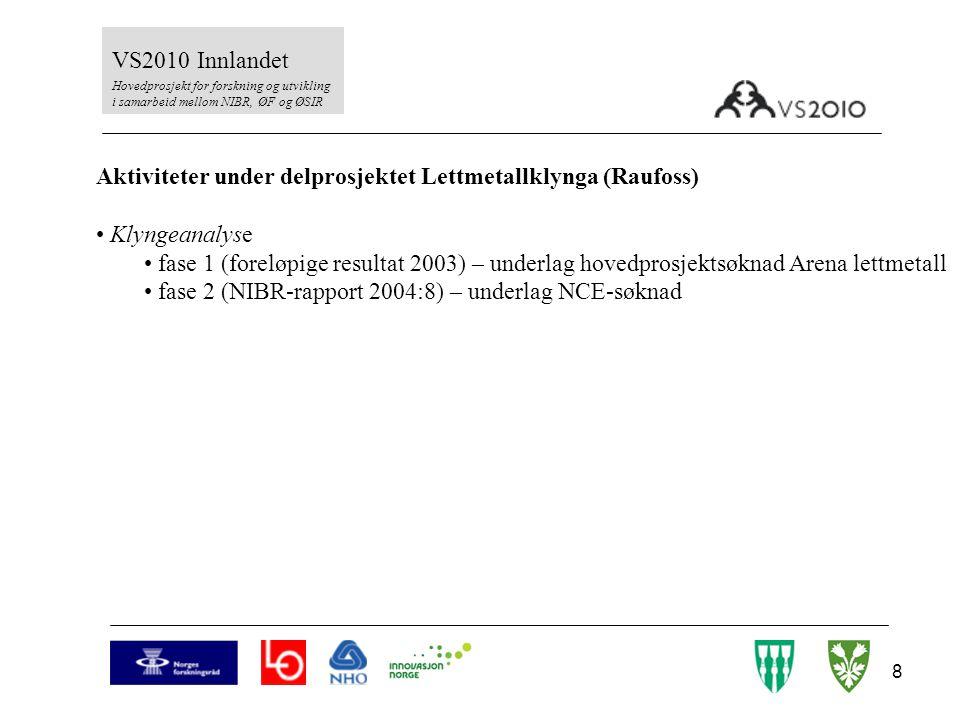9 VS2010 Innlandet Hovedprosjekt for forskning og utvikling i samarbeid mellom NIBR, ØF og ØSIR Aktiviteter under delprosjektet Lettmetallklynga (Raufoss) Klyngeanalyse fase 1 (foreløpige resultat 2003) – underlag hovedprosjektsøknad Arena lettmetall fase 2 (NIBR-rapport 2004:8) – underlag NCE-søknad TotAl-gruppen fulgt og støttet utviklingen av gruppen – Studietrappa og ISO-prosjekt (2003-5) fasilitert strategiprosessen (historie – visjon – strategi – organisering) (2005)