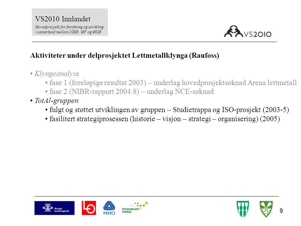 20 VS2010 Innlandet Hovedprosjekt for forskning og utvikling i samarbeid mellom NIBR, ØF og ØSIR Aktiviteter under delprosjektet Lettmetallklynga (Raufoss) Klyngeanalyse fase 1 (2003 – hovedprosjektsøknad Arena lettmetall) fase 2 (NIBR-rapport 2004:8) – CoE-søknad TotAl-gruppen følge utviklingen av gruppen og Studietrappa fasilitere strategiprosessen (historie – visjon – strategi – organisering) (V-2005) Arena lettmetall - styringsgruppen Sillongen-konferansen – initiert og medarrangør av innovasjonsseminar (2004-2005- ) HF-prosjektet – initiert og vært med å drive frem partsbasert samarbeid mellom ledelse og tillitsvalgte i 14 produksjonsbedrifter (2005- ) NCE – deltar i utvikling og forankring sammen med RTIM (2005- ) Dr.grads-kandidat (2003-2006) Nordisk benchlearning mellom 6 klynger i Innlandet og Värmland (2003- ) Diverse publikasjoner og formidling