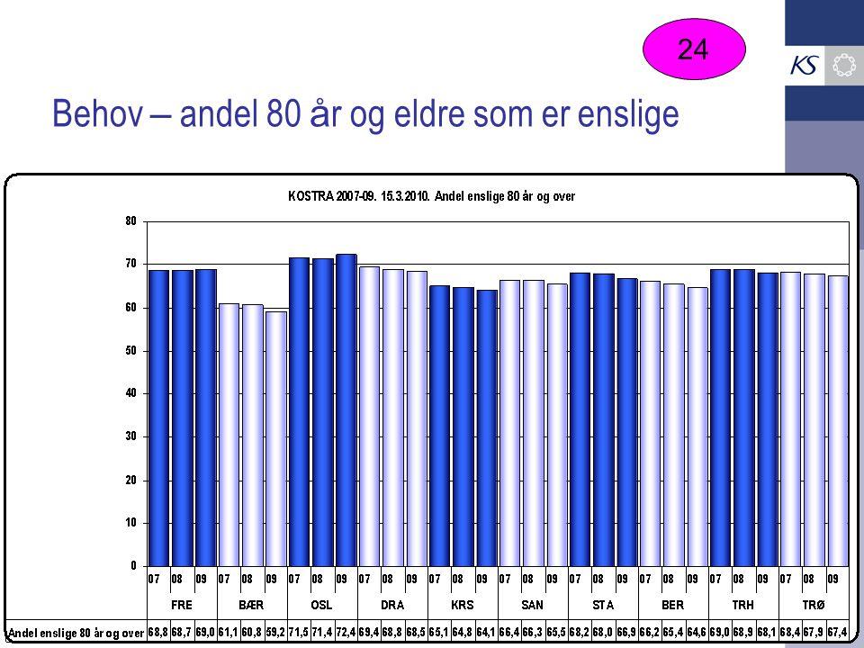 Behov – andel 80 å r og eldre som er enslige 24