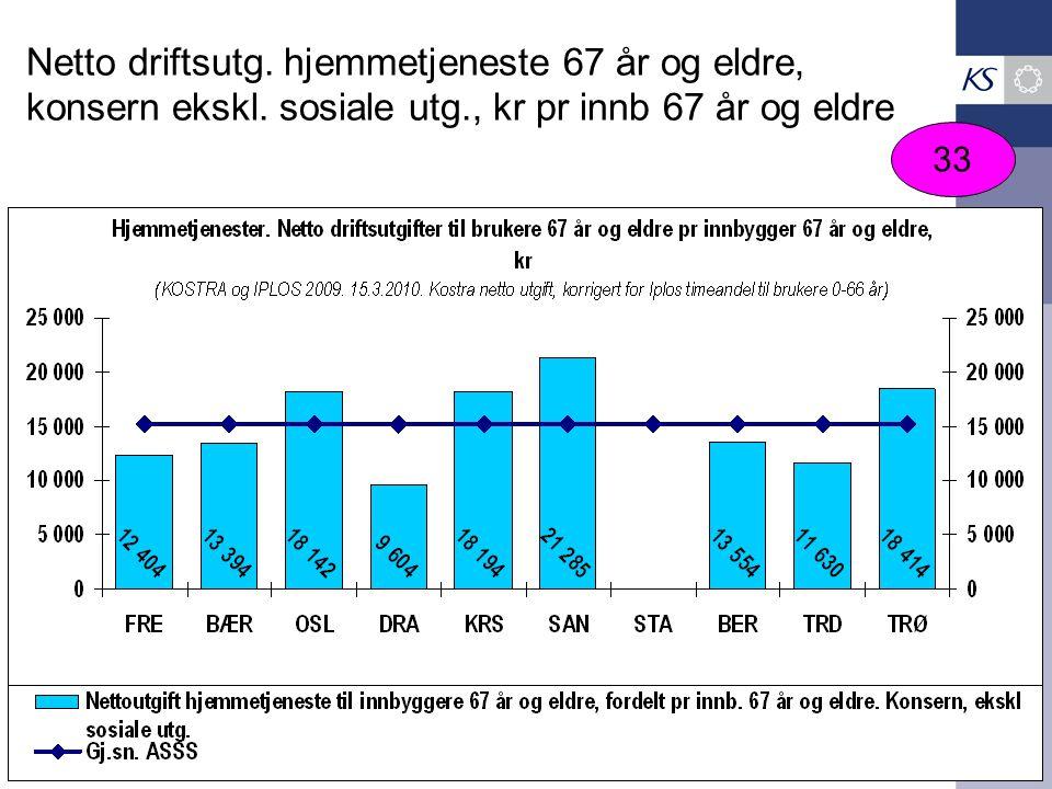 Netto driftsutg. hjemmetjeneste 67 år og eldre, konsern ekskl. sosiale utg., kr pr innb 67 år og eldre 33