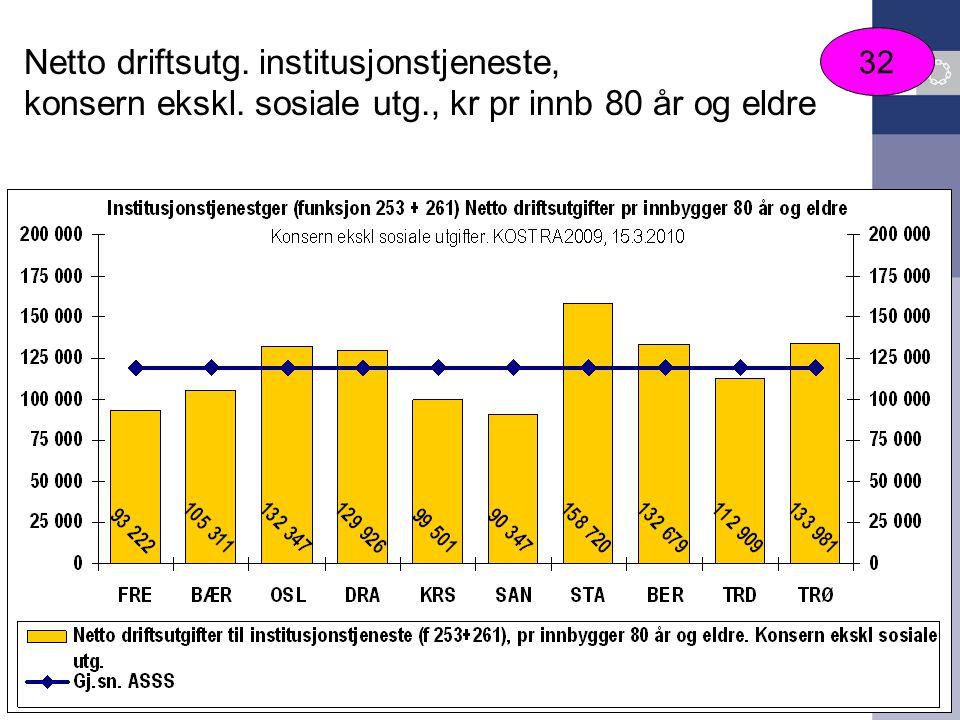Netto driftsutg. institusjonstjeneste, konsern ekskl. sosiale utg., kr pr innb 80 år og eldre 32