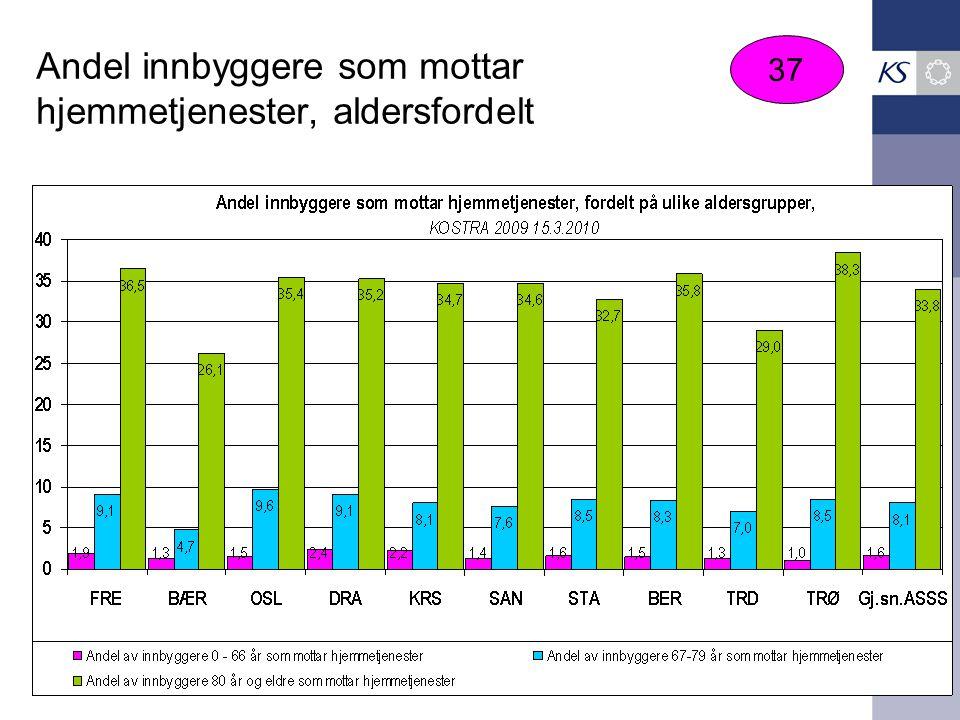 Andel innbyggere som mottar hjemmetjenester, aldersfordelt 37