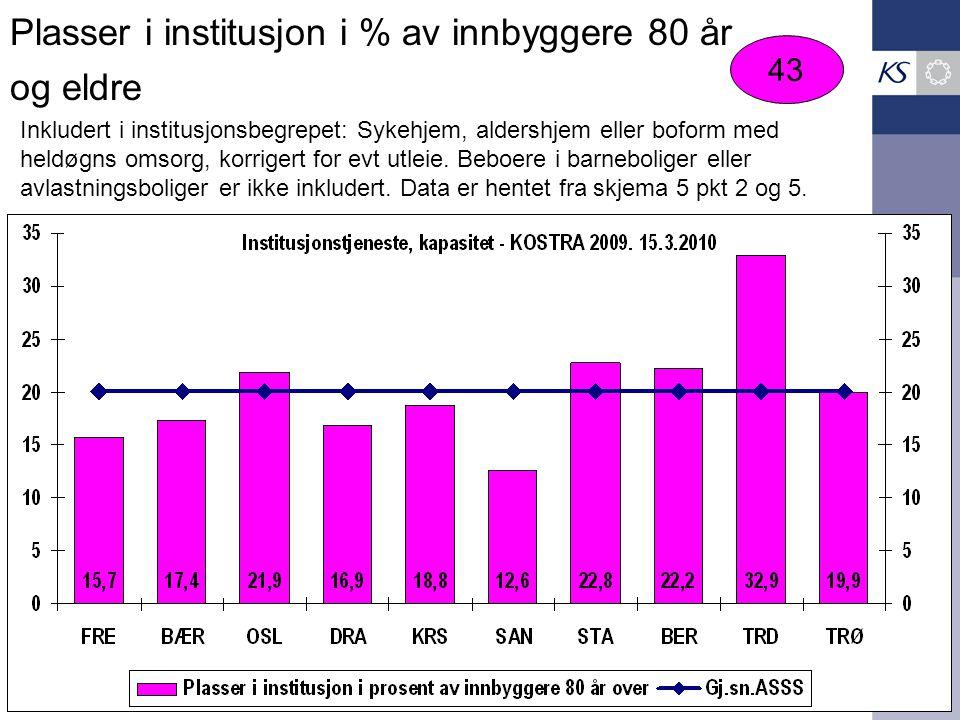 Plasser i institusjon i % av innbyggere 80 år og eldre 43 Inkludert i institusjonsbegrepet: Sykehjem, aldershjem eller boform med heldøgns omsorg, kor