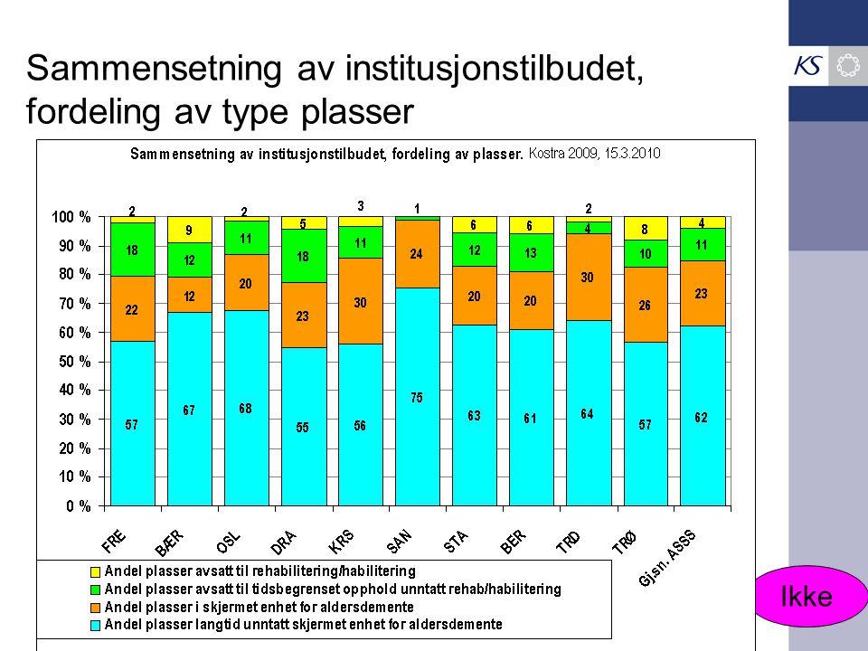 Sammensetning av institusjonstilbudet, fordeling av type plasser Ikke