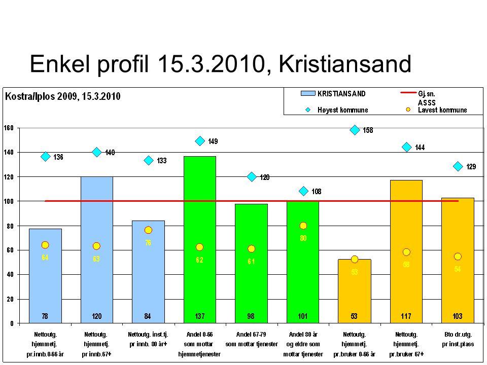 Enkel profil 15.3.2010, Kristiansand
