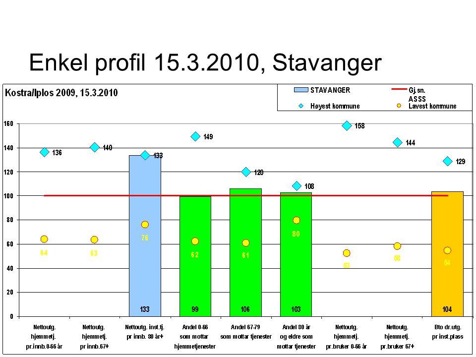 Enkel profil 15.3.2010, Stavanger