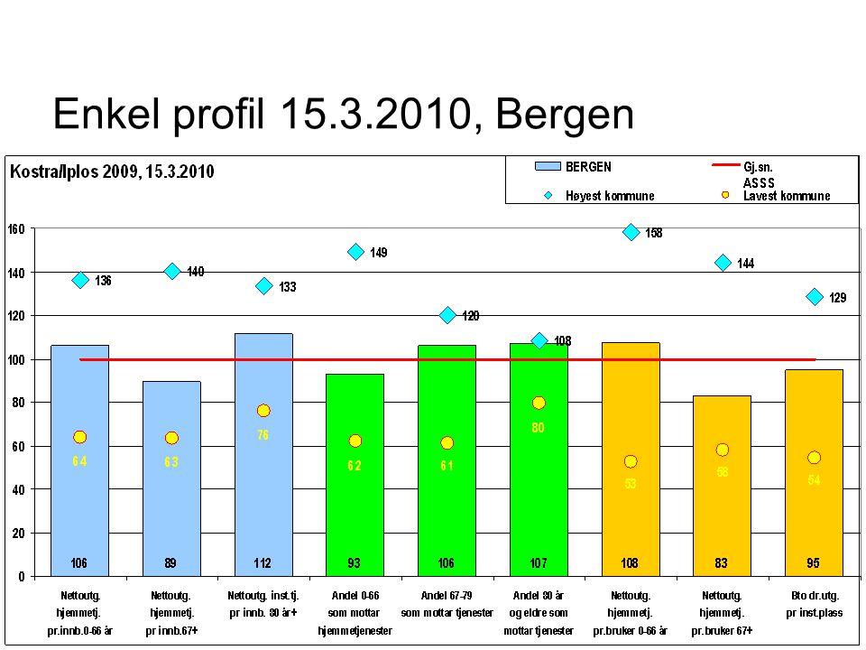 Enkel profil 15.3.2010, Bergen
