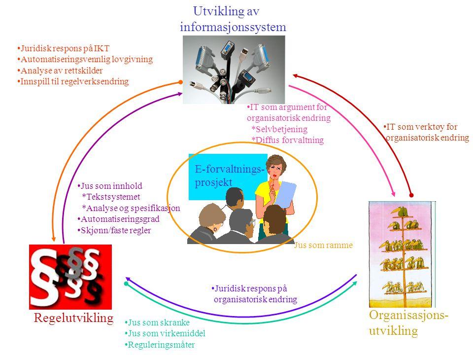 Regelutvikling Organisasjons- utvikling Utvikling av informasjonssystem E-forvaltnings- prosjekt Juridisk respons på IKT Automatiseringsvennlig lovgivning Analyse av rettskilder Innspill til regelverksendring Jus som skranke Jus som virkemiddel Reguleringsmåter Juridisk respons på organisatorisk endring IT som verktøy for organisatorisk endring IT som argument for organisatorisk endring *Selvbetjening *Diffus forvaltning Jus som ramme Jus som innhold *Tekstsystemet *Analyse og spesifikasjon Automatiseringsgrad Skjønn/faste regler