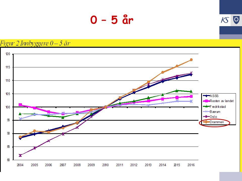 KS Utko 0 – 5 år