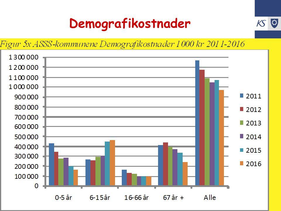 KS Utko Demografikostnader