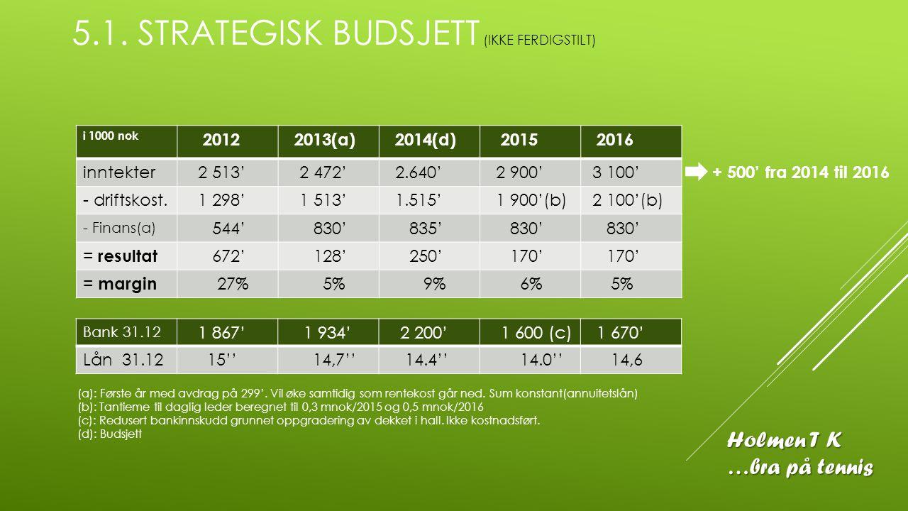 5.1. STRATEGISK BUDSJETT (IKKE FERDIGSTILT) Holmen T K …bra på tennis i 1000 nok 2012 2013(a) 2014(d) 2015 2016 inntekter 2 513' 2 472' 2.640' 2 900'