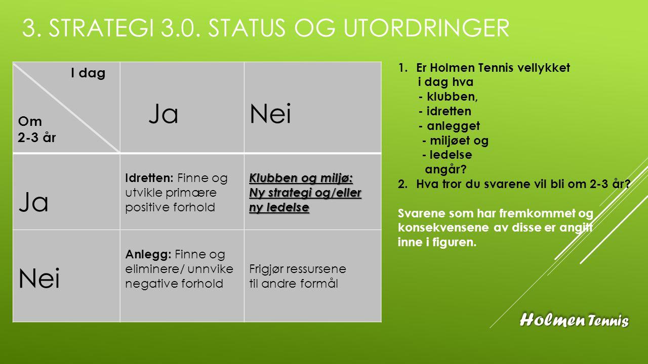 3. STRATEGI 3.0. STATUS OG UTORDRINGER I dag Om 2-3 år Ja Nei Ja Idretten: Finne og utvikle primære positive forhold Klubben og miljø: Ny strategi og/