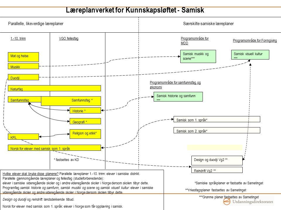 Bakgrunn for samisk innhold Opplæringslova § 6-4 Forskrifter om læreplanar etter § 2-3 og § 3- 4 skal gi pålegg om opplæring om den samiske folkegruppa og om språket, kulturen og samfunnslivet til denne folkegruppa i tilknyting til dei ulike fagområda. Resultat: samisk innhold i formål og kompetansemål i LK 06 som forplikter