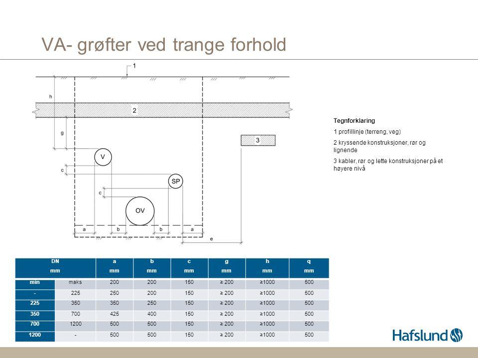 VA- grøfter ved trange forhold s.12 Tegnforklaring 1 profillinje (terreng, veg) 2 kryssende konstruksjoner, rør og lignende 3 kabler, rør og lette kon