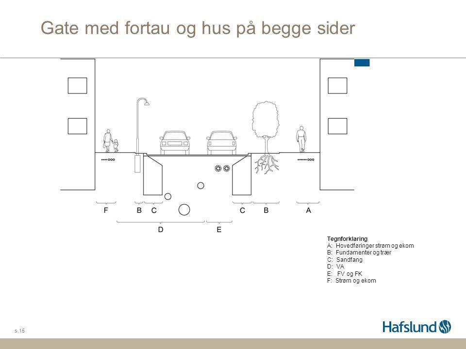 Gate med fortau og hus på begge sider s.15 Tegnforklaring A: Hovedføringer strøm og ekom B: Fundamenter og trær C: Sandfang D: VA E: FV og FK F: Strøm