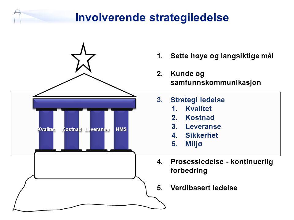 Involverende strategiledelse KvalitetKvalitetLeveranseLeveranseHMSHMS KostnadKostnad 1.Sette høye og langsiktige mål 2.Kunde og samfunnskommunikasjon