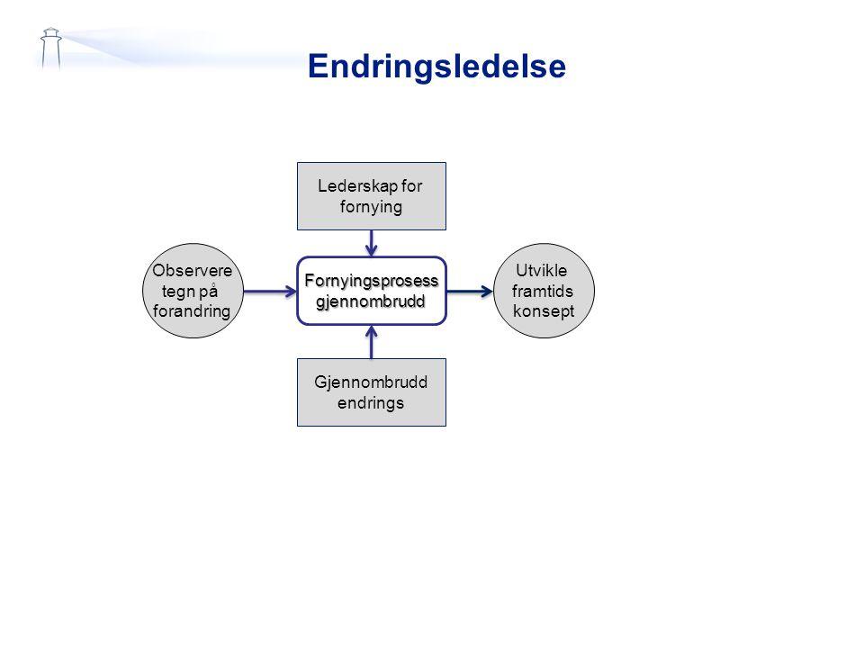 Endringsledelse Lederskap for fornying Gjennombrudd endrings Observere tegn på forandring Fornyingsprosessgjennombrudd Utvikle framtids konsept