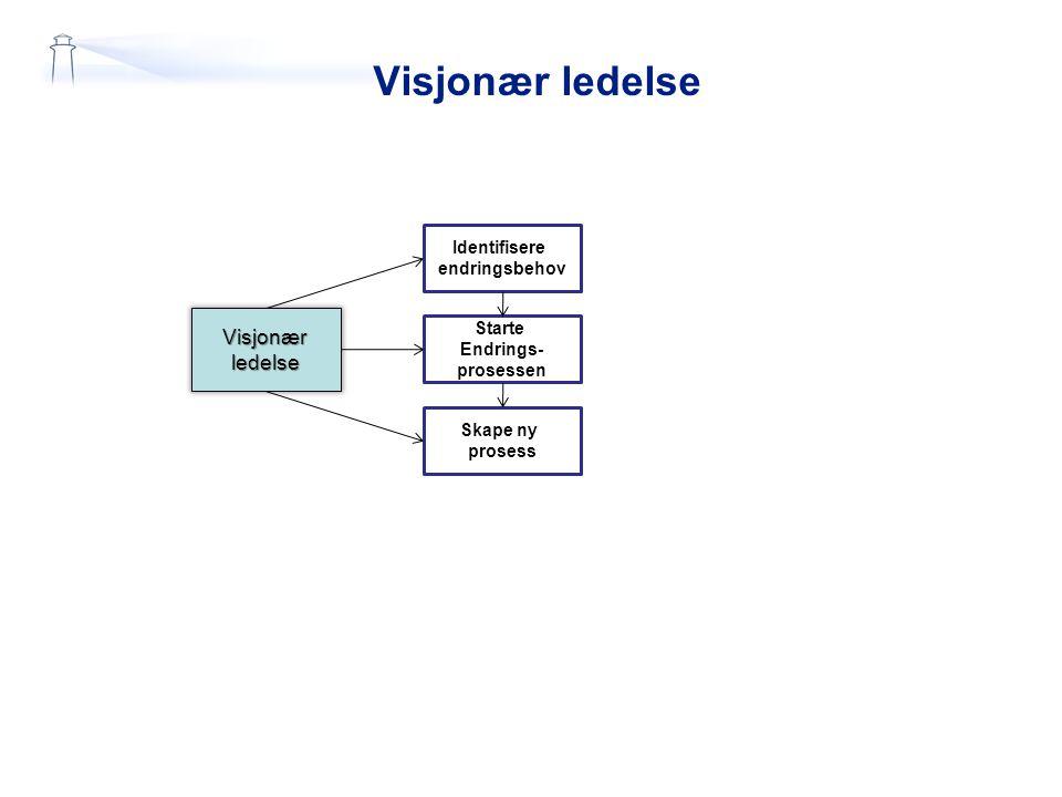 Visjonær ledelse Visjonærledelse Identifisere endringsbehov Starte Endrings- prosessen Skape ny prosess