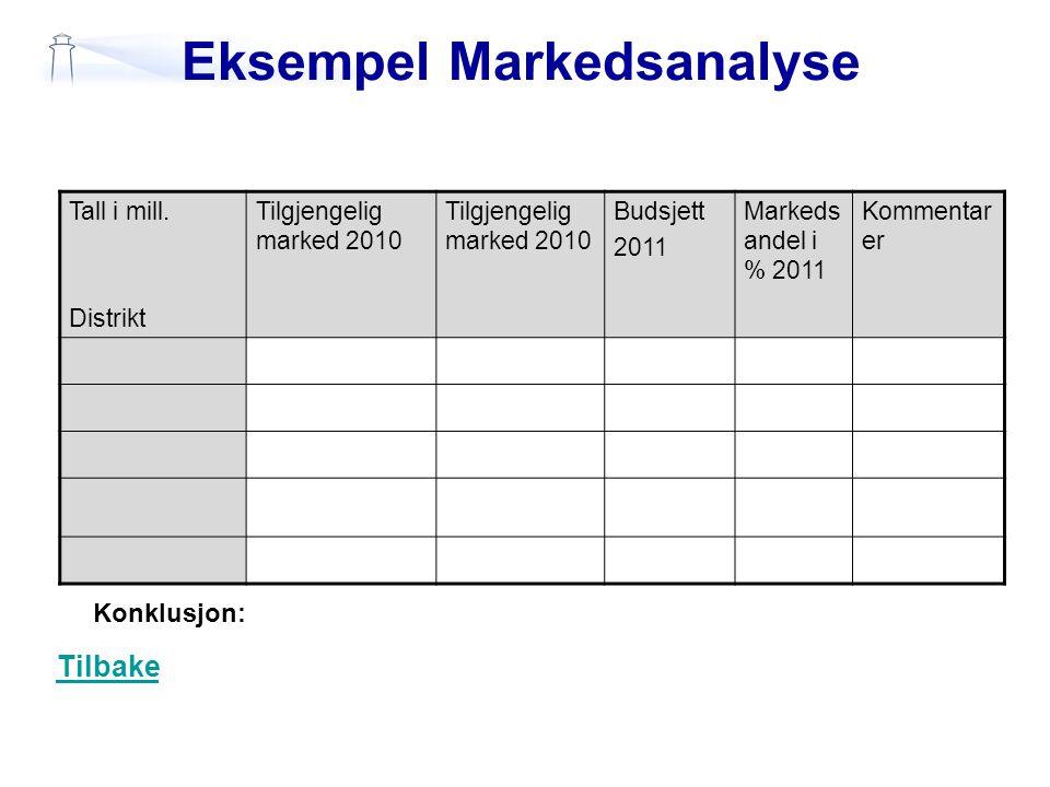 Eksempel Markedsanalyse Tall i mill. Distrikt Tilgjengelig marked 2010 Budsjett 2011 Markeds andel i % 2011 Kommentar er Konklusjon: Tilbake