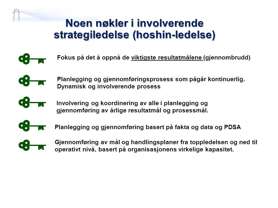 Noen nøkler i involverende strategiledelse (hoshin-ledelse) Planlegging og gjennomføringsprosess som pågår kontinuerlig. Dynamisk og involverende pros