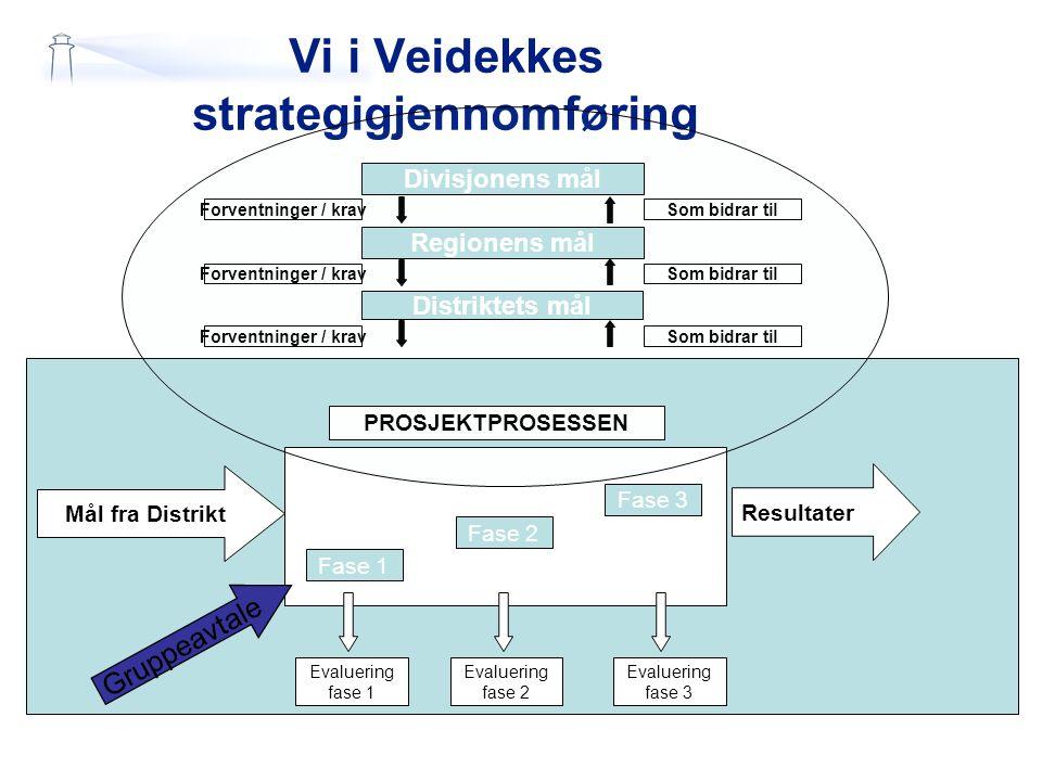 Vi i Veidekkes strategigjennomføring Fase 1 Fase 2 Fase 3 PROSJEKTPROSESSEN Mål fra Distrikt Resultater Evaluering fase 1 Evaluering fase 2 Evaluering