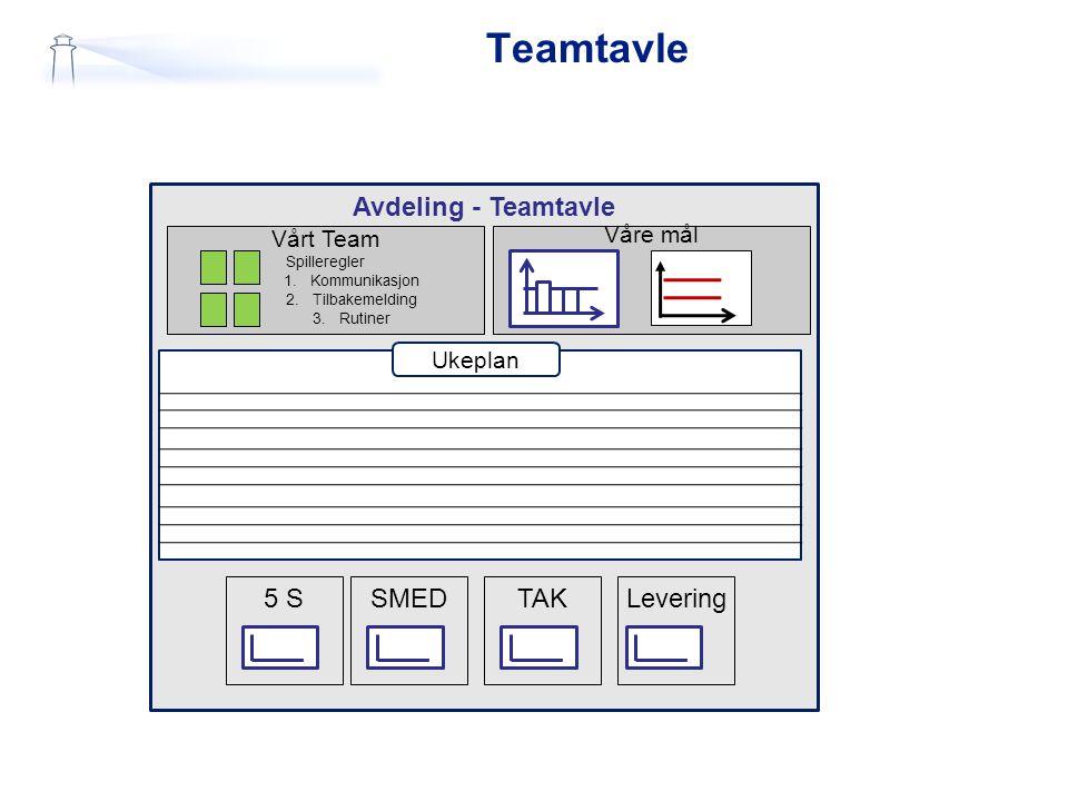 Avdeling - Teamtavle Vårt Team Spilleregler 1.Kommunikasjon 2.Tilbakemelding 3.Rutiner Våre mål Ukeplan Teamtavle SMED5 SLeveringTAK