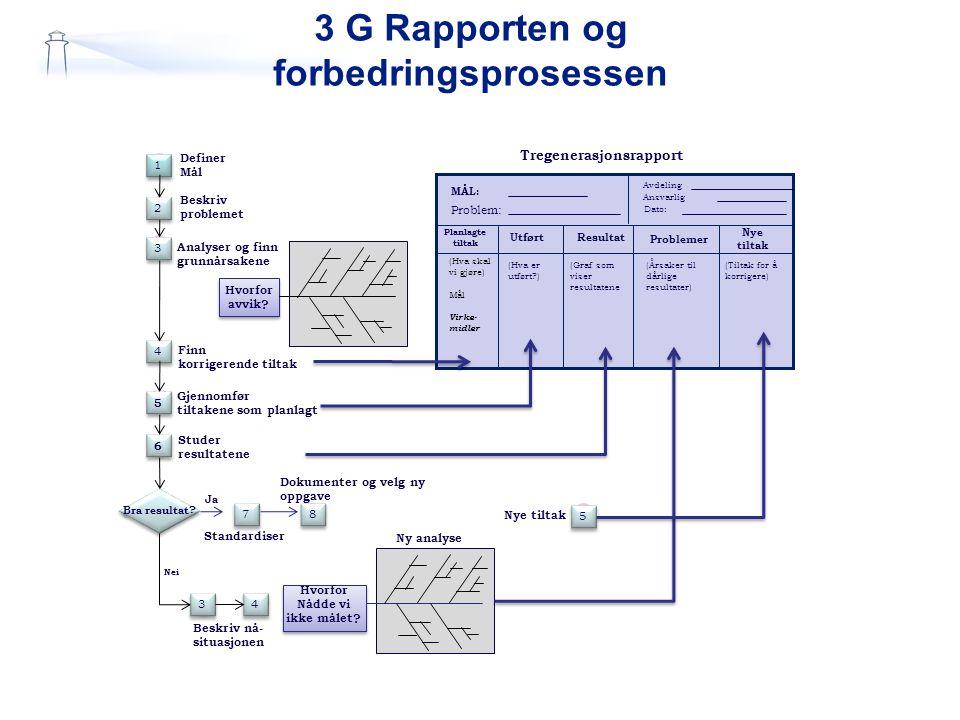 3 G Rapporten og forbedringsprosessen Planlagte tiltak UtførtResultat Problemer Nye tiltak Tregenerasjonsrapport MÅL: Problem: Avdeling Ansvarlig Dato