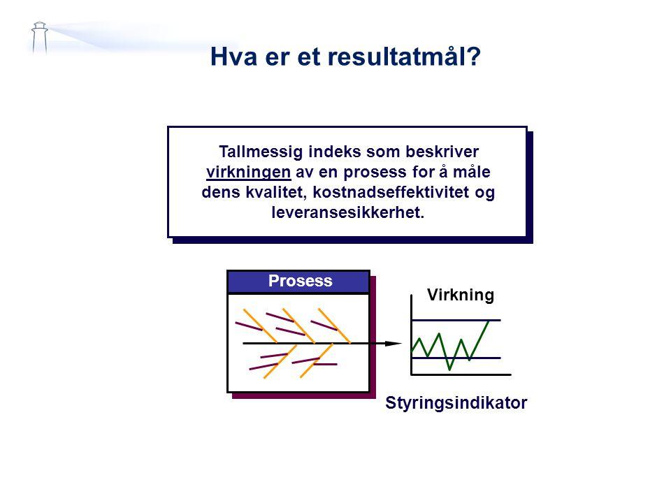 Hva er et resultatmål? Styringsindikator Virkning Prosess Tallmessig indeks som beskriver virkningen av en prosess for å måle dens kvalitet, kostnadse