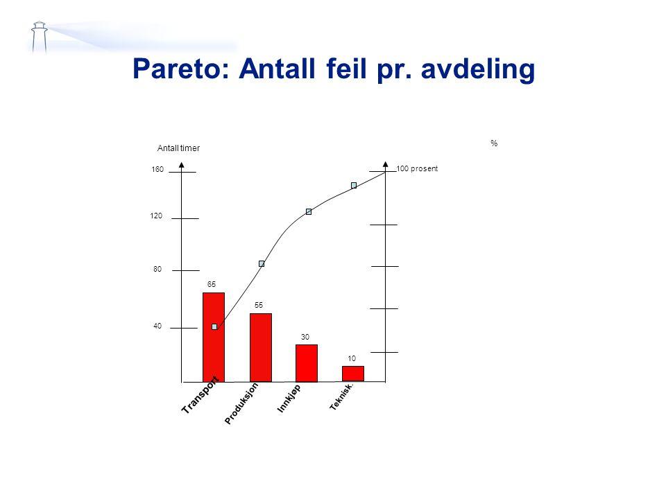 Pareto: Antall feil pr. avdeling % Antall timer 40 80 160 30 10 Transport Produksjon Innkjøp Teknisk. 100 prosent 55 65 120