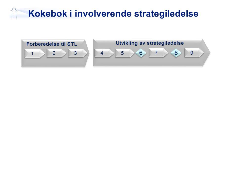 Kokebok i involverende strategiledelse 6 2 2 1 1 3 3 4 4 5 5 7 7 Forberedelse til STL Utvikling av strategiledelse 9 9 6 6 8 8
