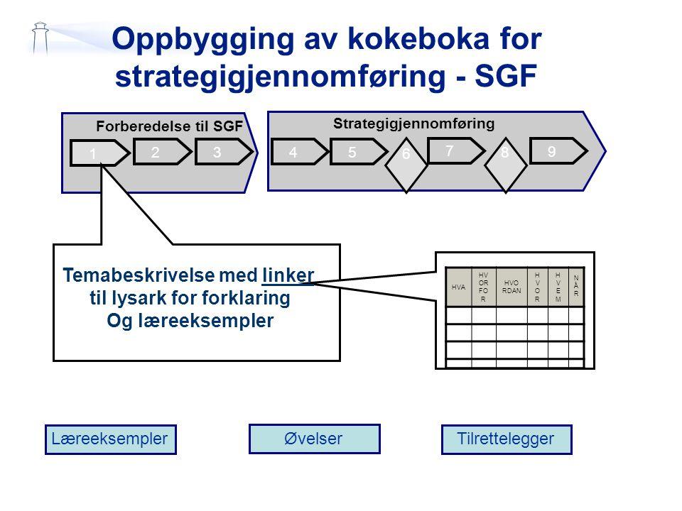 Oppbygging av kokeboka for strategigjennomføring - SGF 6 2 1 345 7 Forberedelse til SGF Strategigjennomføring 9 6 6 8 Læreeksempler Øvelser Tilrettele